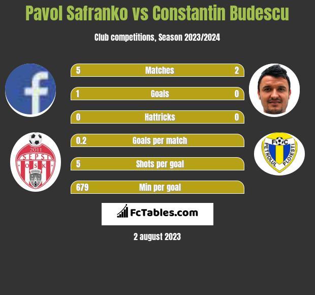 Pavol Safranko vs Constantin Budescu h2h player stats