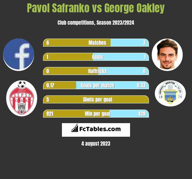 Pavol Safranko vs George Oakley infographic