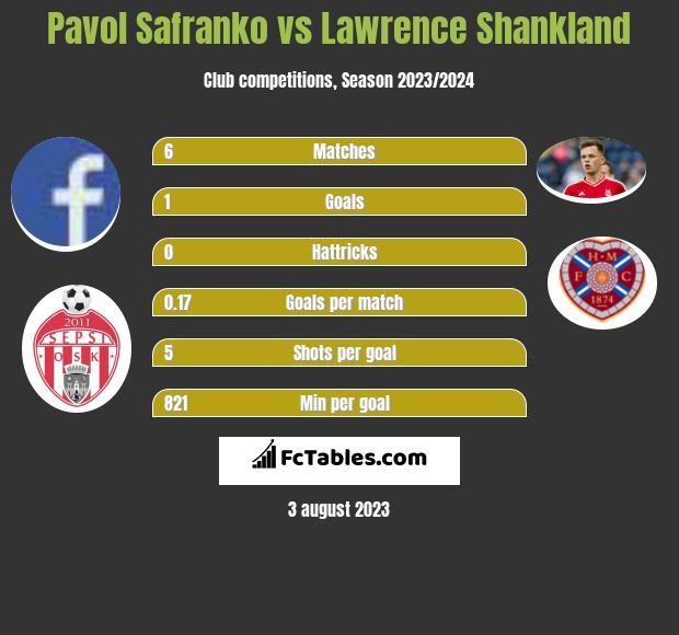 Pavol Safranko vs Lawrence Shankland h2h player stats