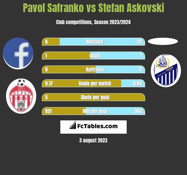 Pavol Safranko vs Stefan Askovski infographic