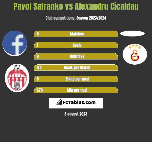 Pavol Safranko vs Alexandru Cicaldau h2h player stats
