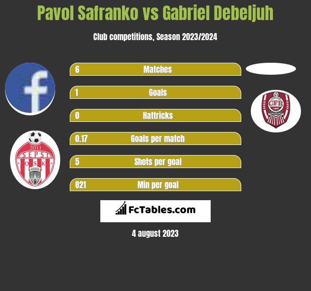 Pavol Safranko vs Gabriel Debeljuh infographic