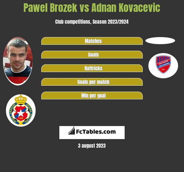 Pawel Brozek vs Adnan Kovacevic h2h player stats
