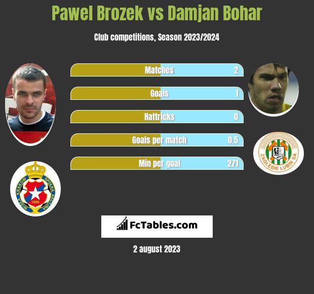 Pawel Brozek vs Damjan Bohar h2h player stats