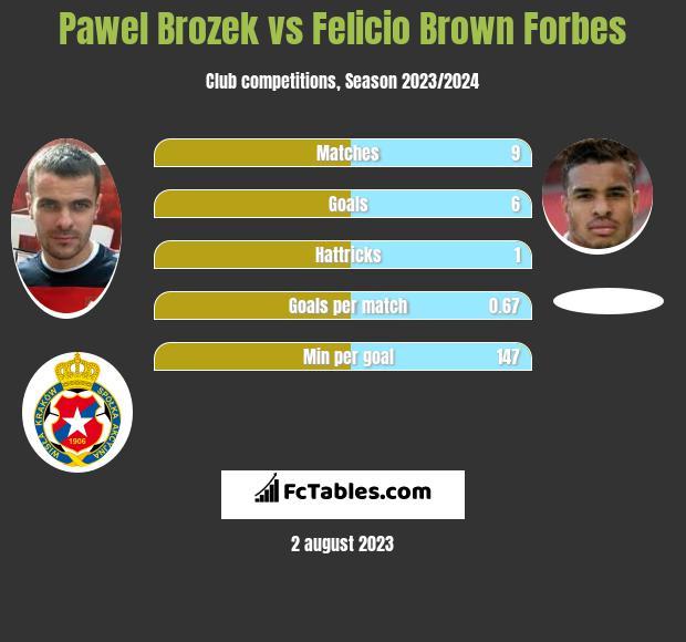 Paweł Brożek vs Felicio Brown Forbes h2h player stats