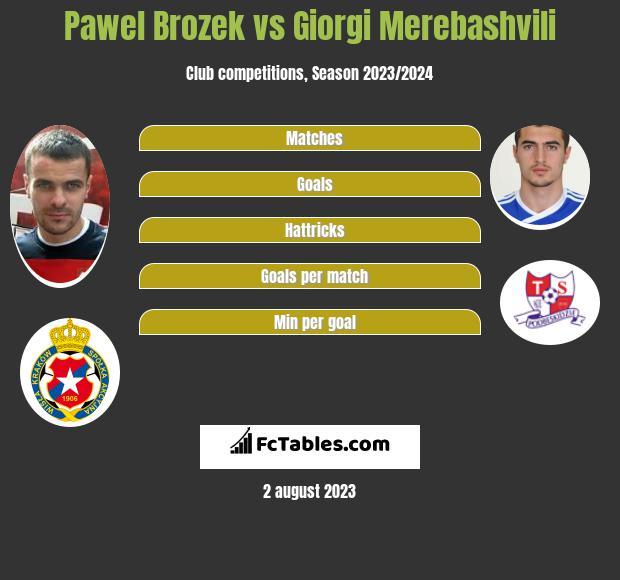 Paweł Brożek vs Giorgi Merebashvili h2h player stats