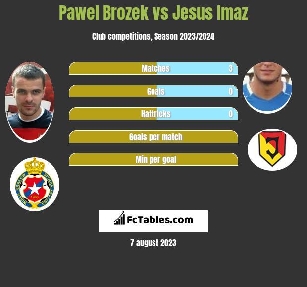Paweł Brożek vs Jesus Imaz infographic
