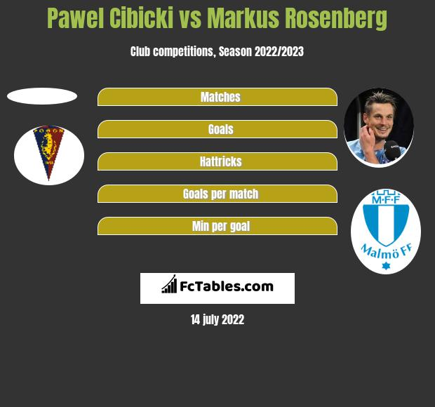 Pawel Cibicki vs Markus Rosenberg h2h player stats