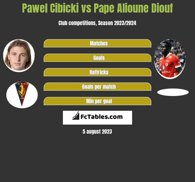 Pawel Cibicki vs Pape Alioune Diouf h2h player stats