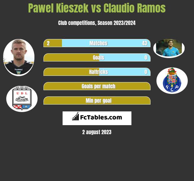 Paweł Kieszek vs Claudio Ramos infographic