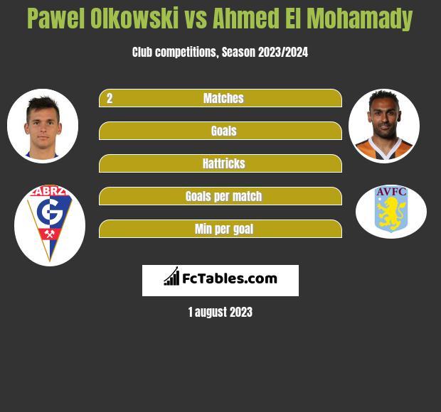 Pawel Olkowski vs Ahmed El Mohamady infographic