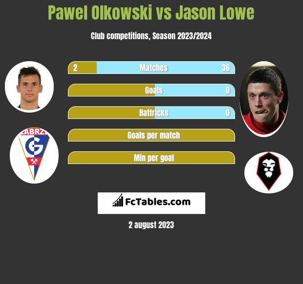 Pawel Olkowski vs Jason Lowe infographic