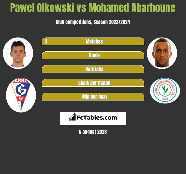 Pawel Olkowski vs Mohamed Abarhoune infographic
