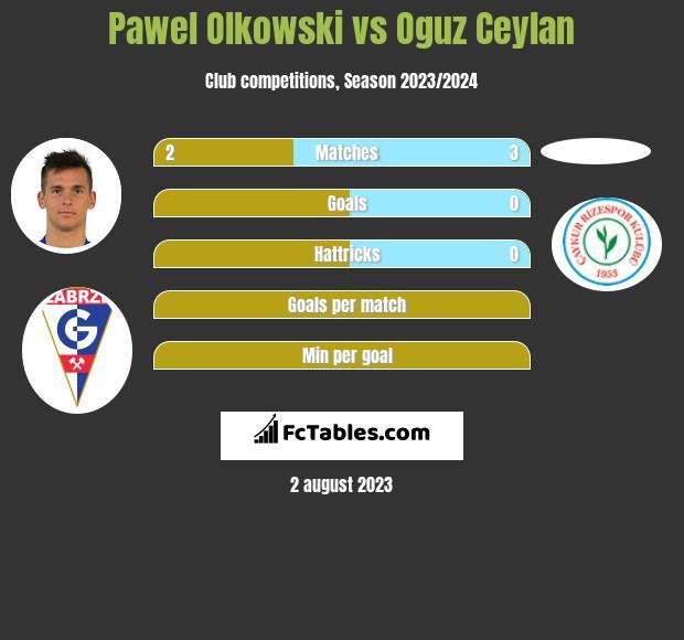 Pawel Olkowski vs Oguz Ceylan infographic