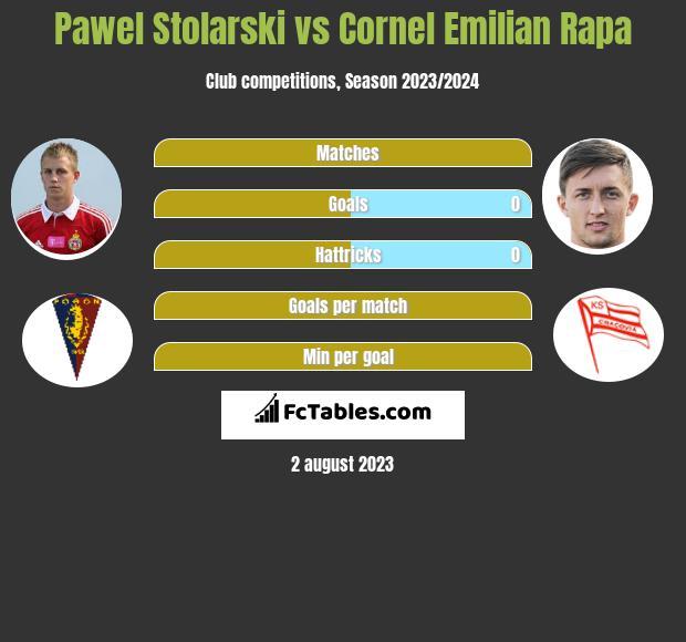 Pawel Stolarski vs Cornel Emilian Rapa infographic