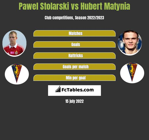 Paweł Stolarski vs Hubert Matynia infographic