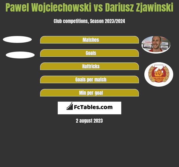 Paweł Wojciechowski vs Dariusz Zjawiński h2h player stats