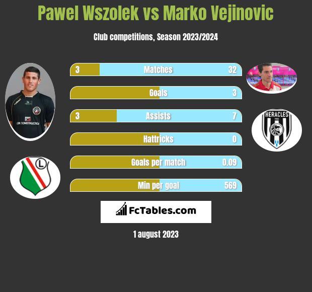 Pawel Wszolek vs Marko Vejinovic infographic