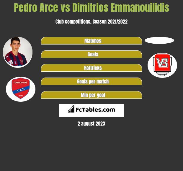 Pedro Arce vs Dimitrios Emmanouilidis infographic