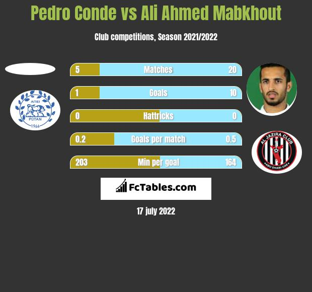 Pedro Conde vs Ali Ahmed Mabkhout h2h player stats