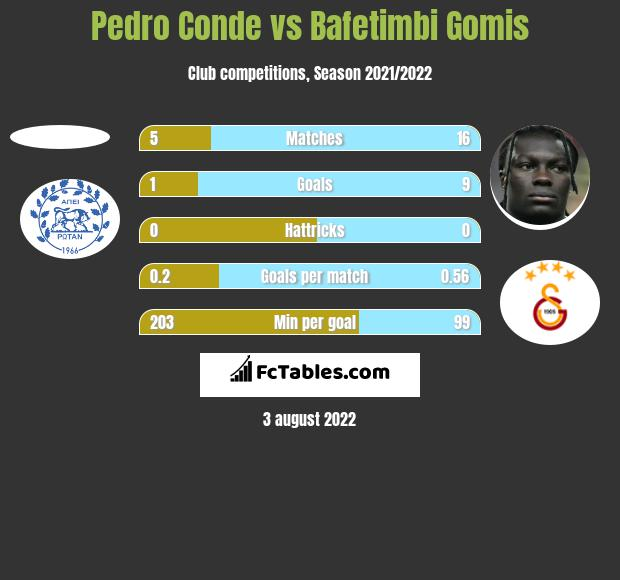 Pedro Conde vs Bafetimbi Gomis h2h player stats