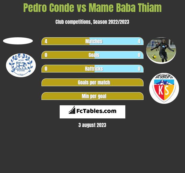 Pedro Conde vs Mame Baba Thiam h2h player stats