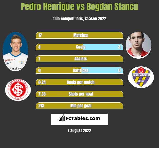 Pedro Henrique vs Bogdan Stancu h2h player stats