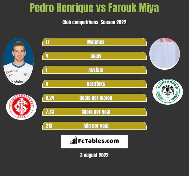 Pedro Henrique vs Farouk Miya h2h player stats