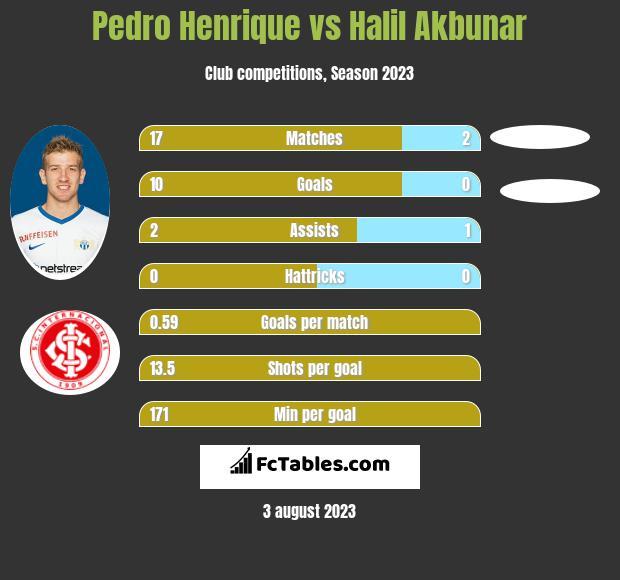 Pedro Henrique vs Halil Akbunar infographic