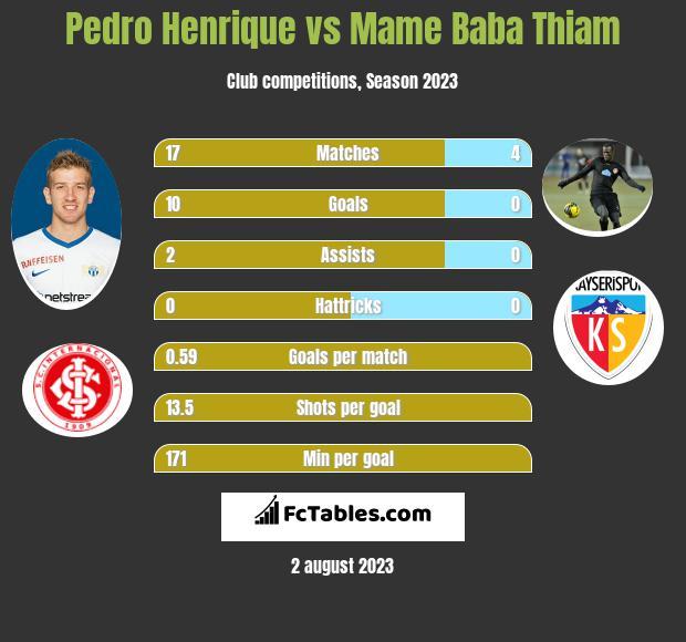 Pedro Henrique vs Mame Baba Thiam h2h player stats