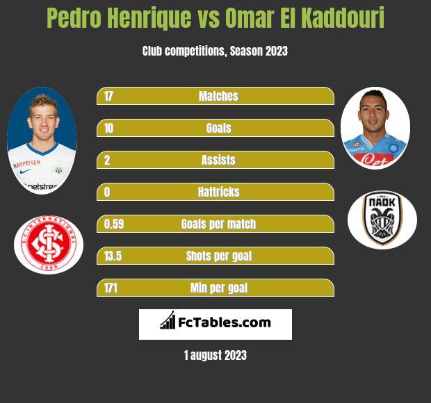 Pedro Henrique vs Omar El Kaddouri infographic