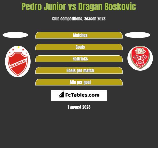 Pedro Junior vs Dragan Boskovic h2h player stats