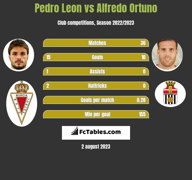 Pedro Leon vs Alfredo Ortuno infographic