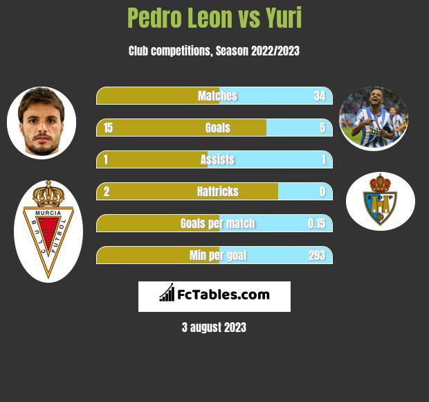 Pedro Leon vs Yuri h2h player stats