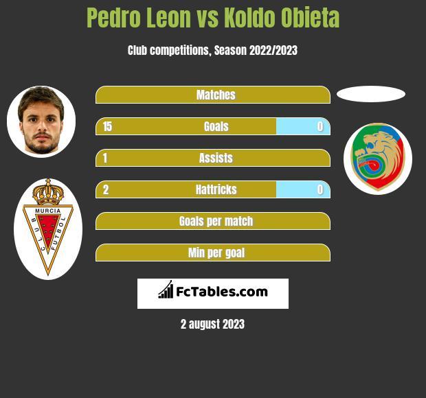 Pedro Leon vs Koldo Obieta h2h player stats