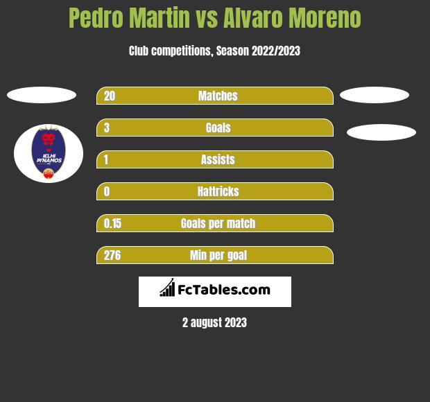 Pedro Martin vs Alvaro Moreno h2h player stats