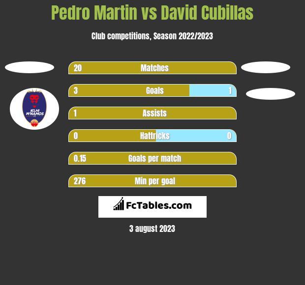 Pedro Martin vs David Cubillas h2h player stats