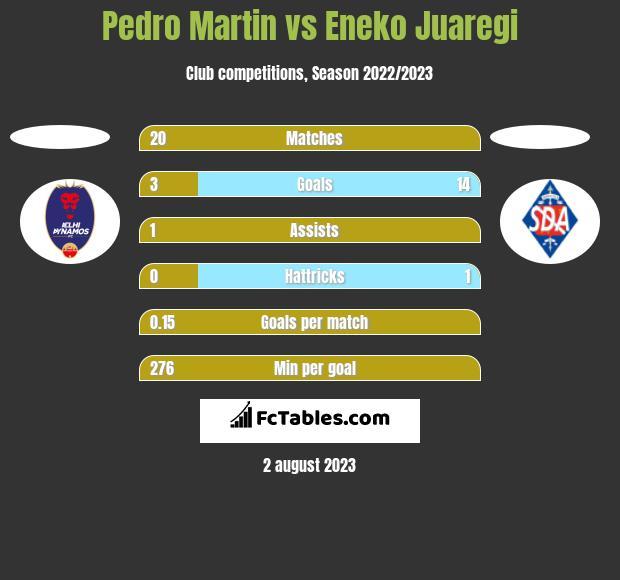 Pedro Martin vs Eneko Juaregi h2h player stats