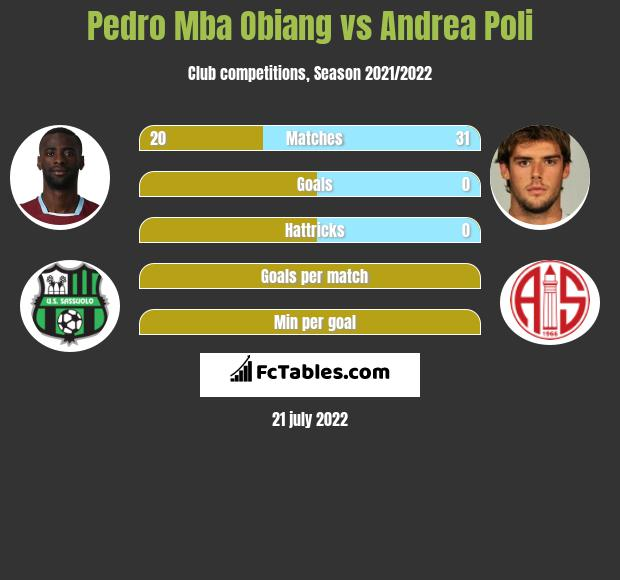 Pedro Mba Obiang vs Andrea Poli infographic