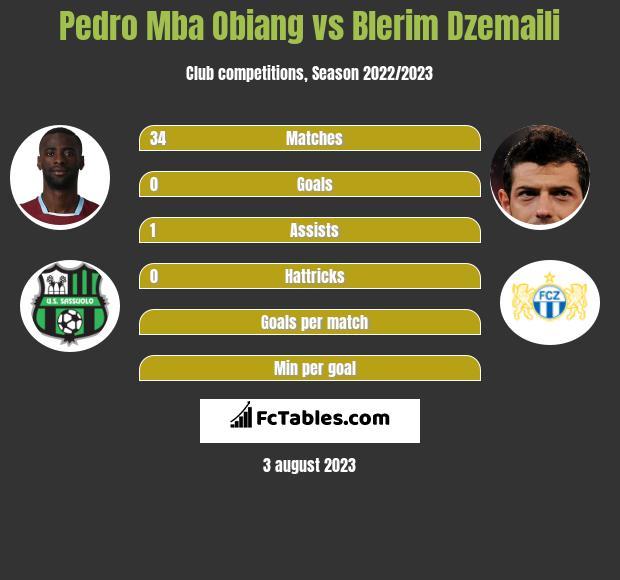 Pedro Mba Obiang vs Blerim Dzemaili infographic