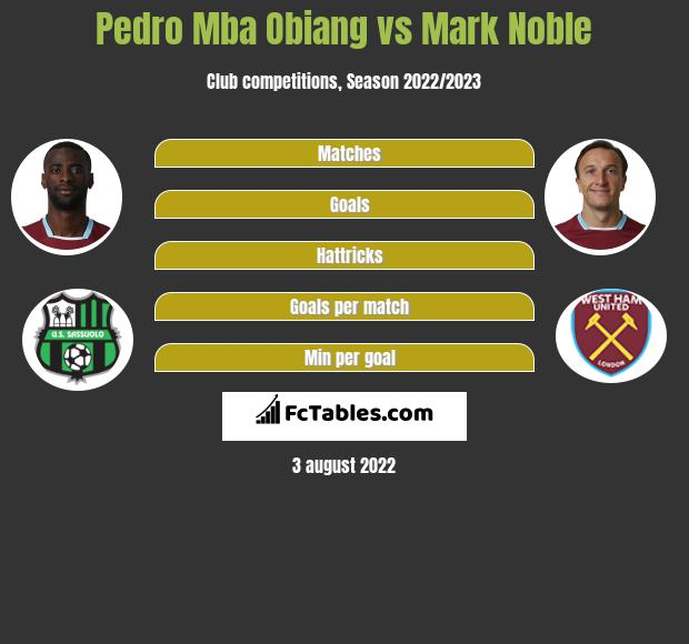 Pedro Mba Obiang infographic statistics for West Ham