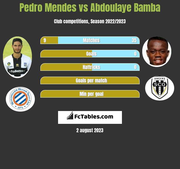 Pedro Mendes vs Abdoulaye Bamba infographic