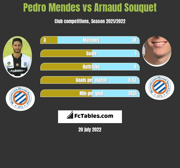 Pedro Mendes vs Arnaud Souquet infographic