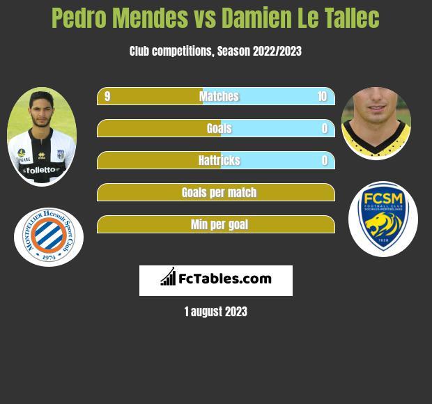 Pedro Mendes vs Damien Le Tallec infographic