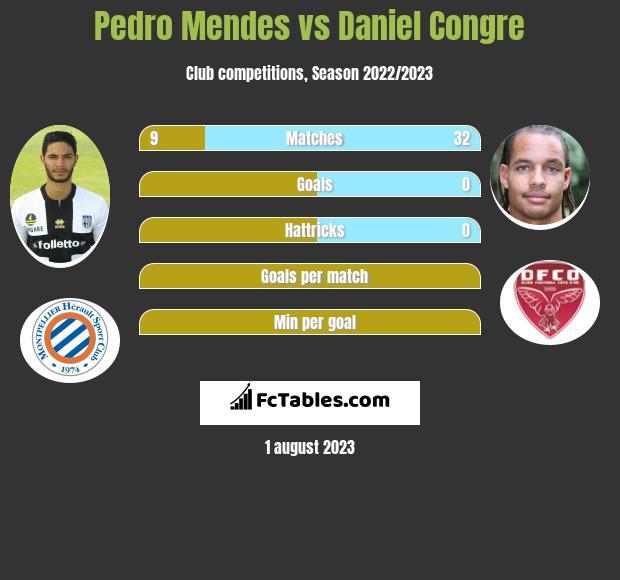 Pedro Mendes vs Daniel Congre infographic