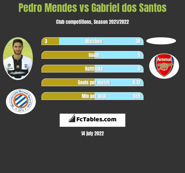 Pedro Mendes vs Gabriel dos Santos infographic