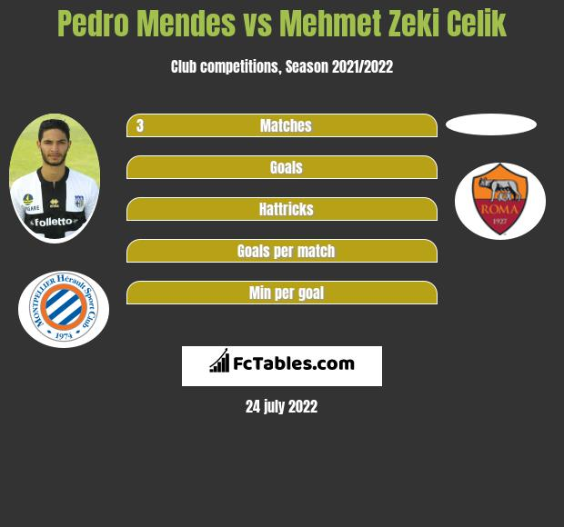 Pedro Mendes infographic statistics for Lille
