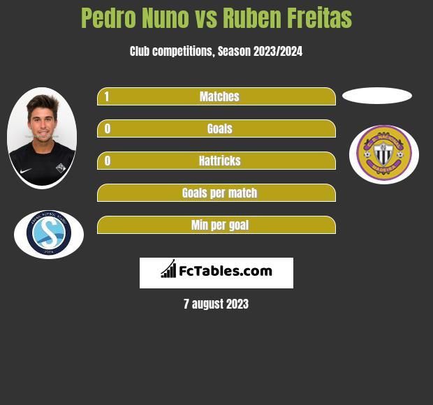 Pedro Nuno vs Ruben Freitas h2h player stats