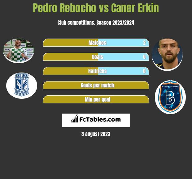 Pedro Rebocho vs Caner Erkin infographic