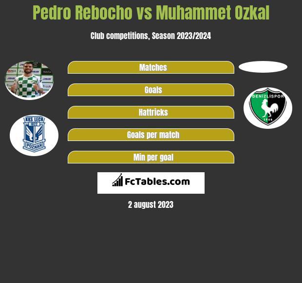 Pedro Rebocho vs Muhammet Ozkal infographic